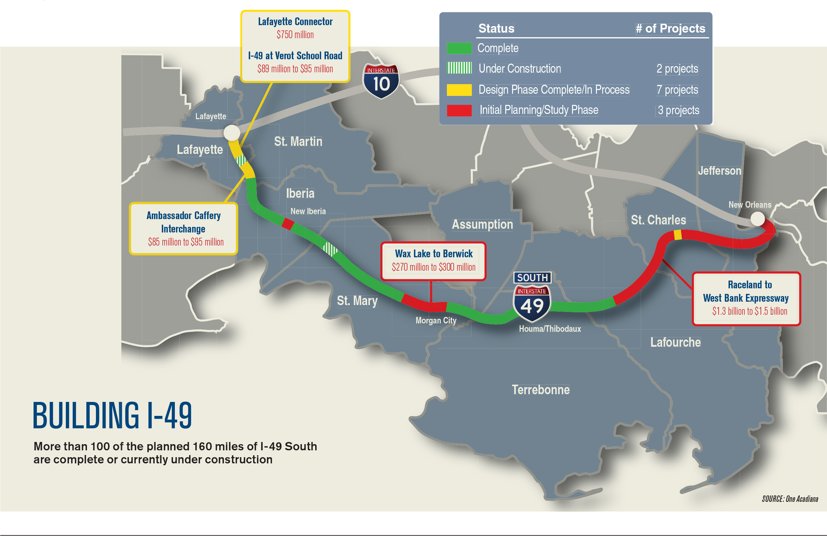 Greater Baton Rouge Business Report – I-49 South has been in